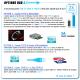 OPTIONS USB 3.1  : Standard, réversible ou les 2